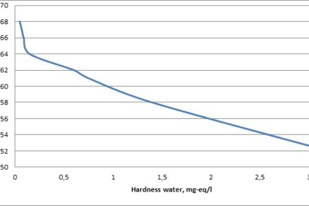 The influence of ion composition of water on its electrical conductivity