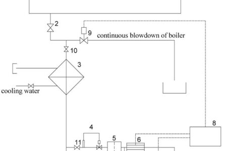 The monitoring of the water-chemical mode of low-pressure steam boilers using the pH value of boiler water